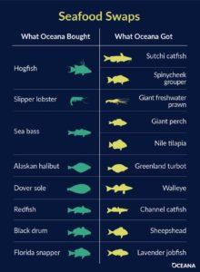 etiquetado pescado EUA